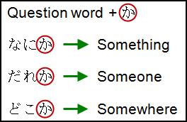 Question words with Japanese particle か (ka)