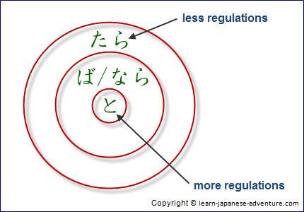 Japanese Conditional Form: ば/なら sentence