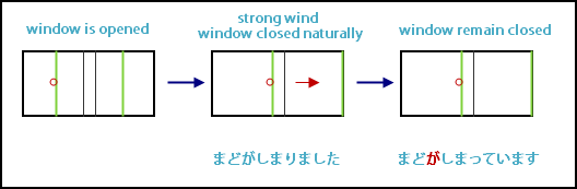 Japanese verbs on state continuation with intransitive verb