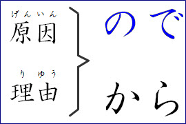 Japanese grammar cause and reason
