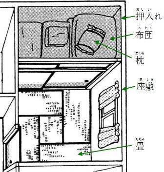 Japanese House Vocabulary