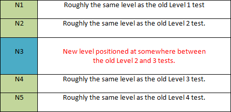 JLPT: Comparison of new and old tests