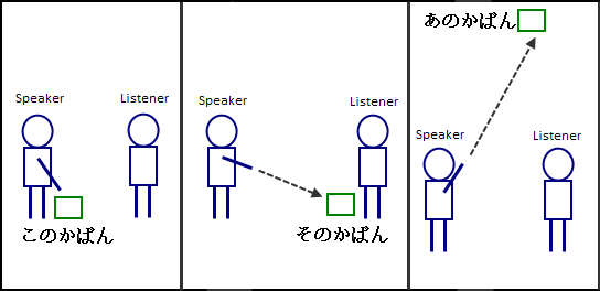 Japanese demonstrative adjectives