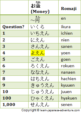 Different Japanese Counters to count Japanese Numbers