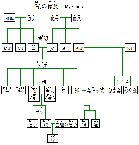 Japanese family members words and vocabulary m4hsunfo