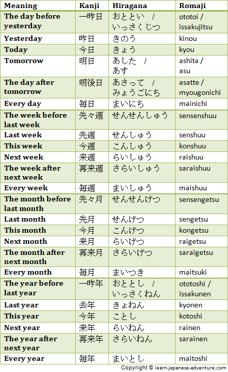 Japanese relative time periods