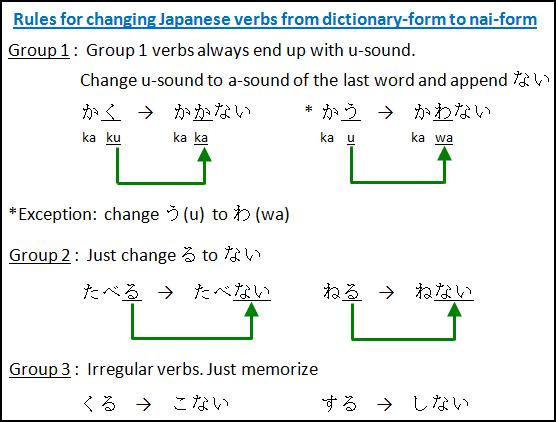 Japanese verb conjugation online dating