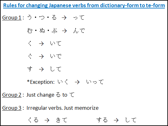 Japanese Verbs: change dict-form to te-form