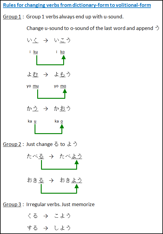 Japanese Grammar for Intention - Learn Japanese Online
