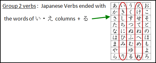 Japanese Verbs: Group 2 verbs