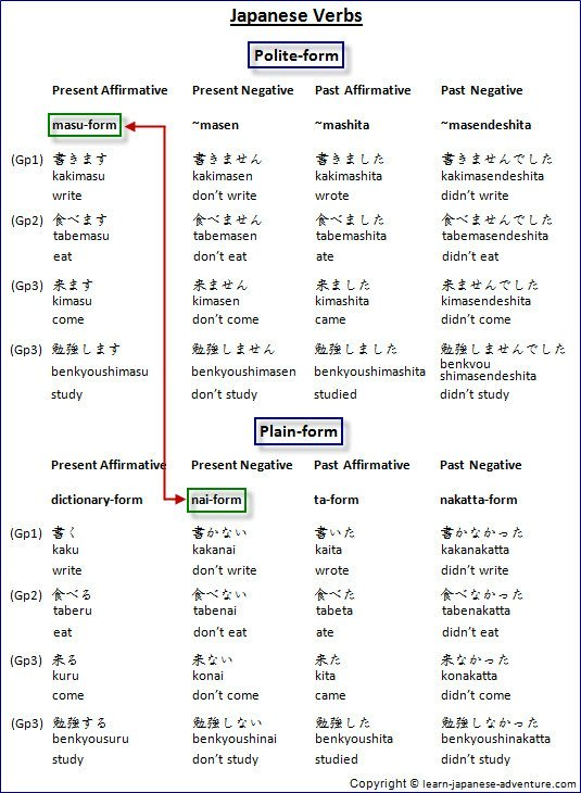 list of japanese verbs masu form pdf