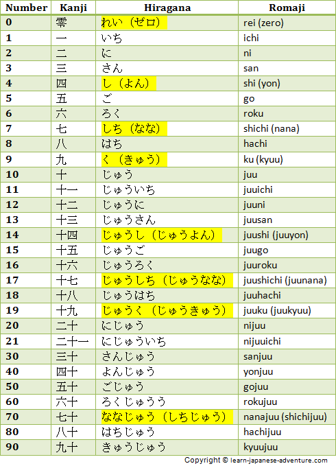 Japanese Numbers: 0 to 90