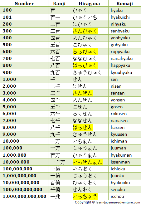 Japanese Numbers: 100 to 1,000,000,000,000