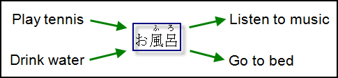 Action Before & After Japanese Noun