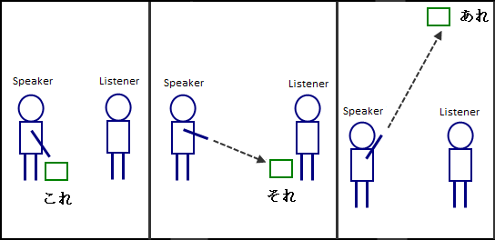 Japanese demonstrative pronouns