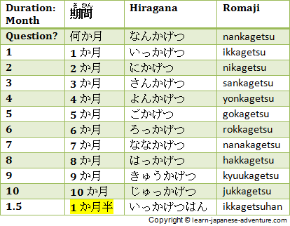 Japanese durations: month