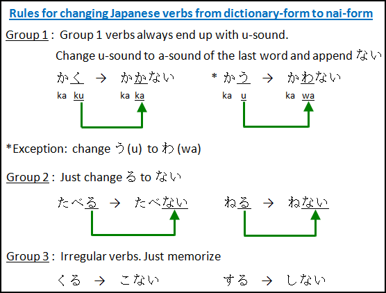 Japanese Verbs: change dict-form to nai-form