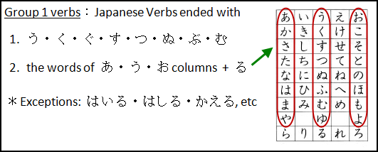 Japanese Verbs: Group 1 verbs
