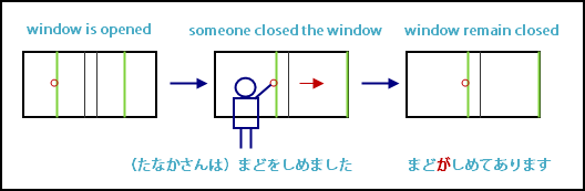 Japanese verbs on state continuation with transitive verb