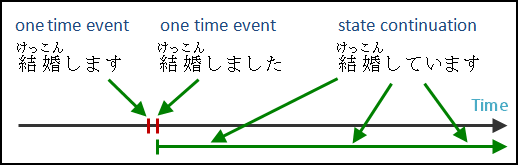 Japanese verbs on state continuation