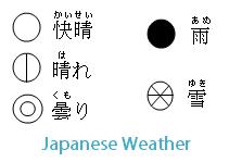 Japanese Weather Symbols