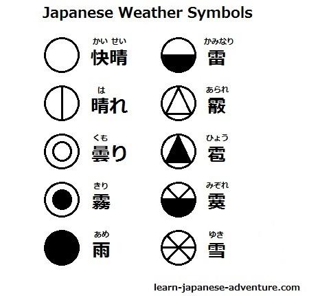 weather forecast in japanese language