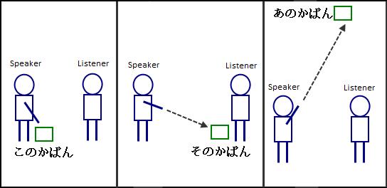 Japanese demonstrative adjectives