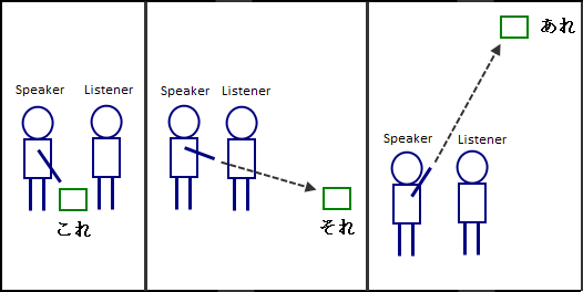 demonstrative pronouns and adjectives free japanese lessons