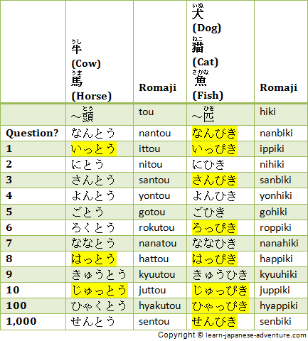 Japanese Counters: Animals