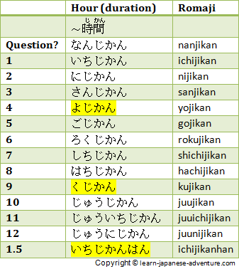 Japanese Durations: Hour