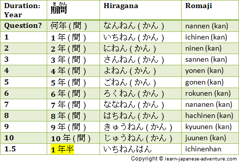 Japanese Durations: Year