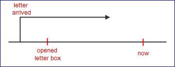 たら tara sentence - opened letter box