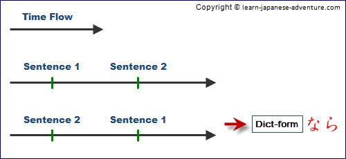 Japanese Conditional Form たら sentence Exception