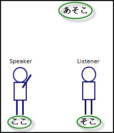 Japanese demonstrative pronouns