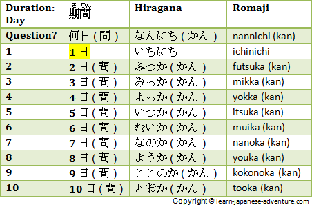 Japanese Durations: Day