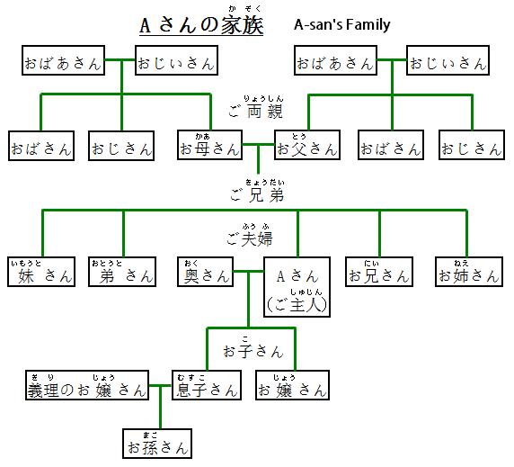 Japanese Family Members Vocabulary: Someone's Family
