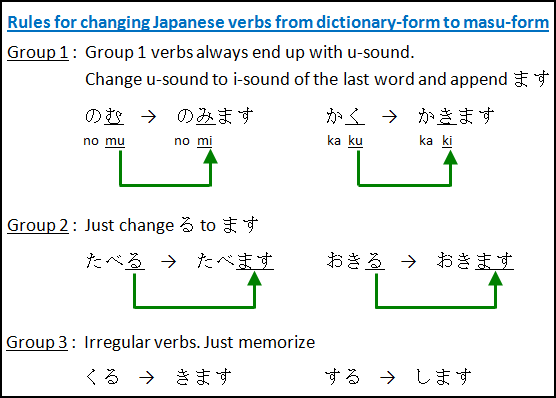 Japanese Verbs: change dict-form to masu-form