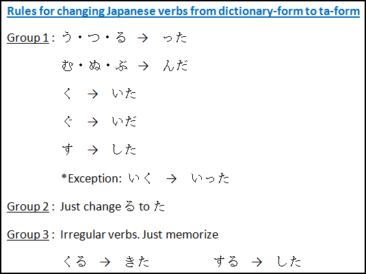 Japanese past tense for Verbs: change dict-form to ta-form