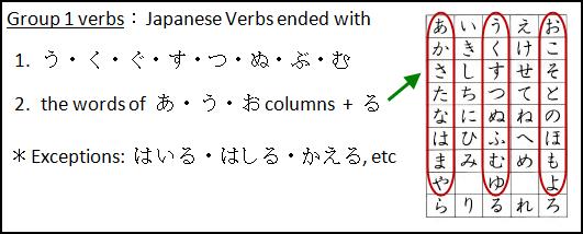 Japanese Verbs: Group 1 verbs