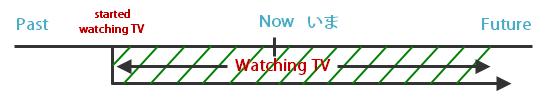 Japanese Verbs: Progress Action